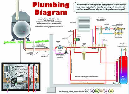 wood furnace wiring diagram outdoor wiring diagram and schematics furnace system diagram pore main boilers boiler installation diagrams rh poreandmainboilers com furnace wiring diagram furnace wiring diagram